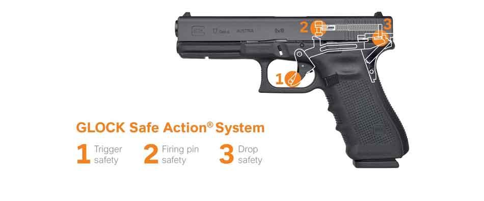 The Glock safety system