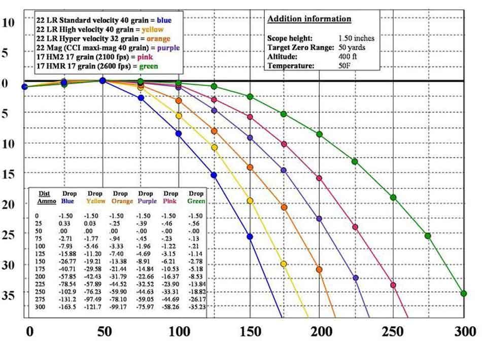 a 22lr ballistics chart