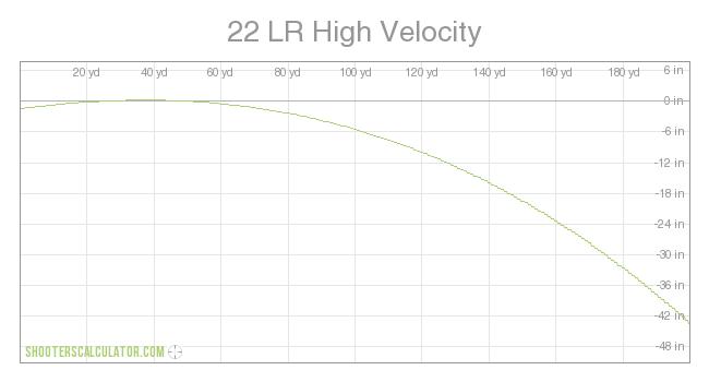 a 22lr ballistics graph