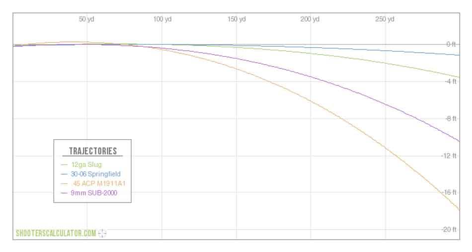 12 gauge slug ballistics chart