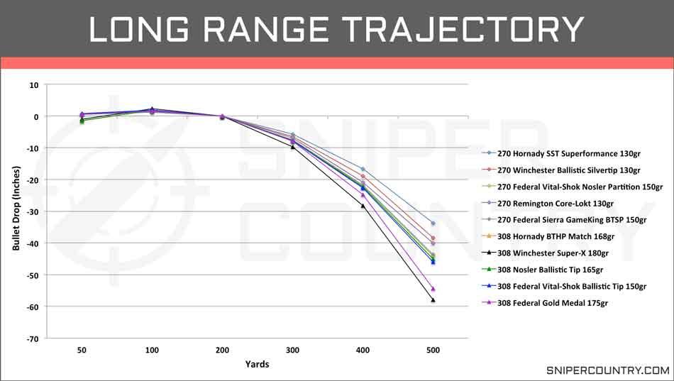 a 308 bullet trajectory