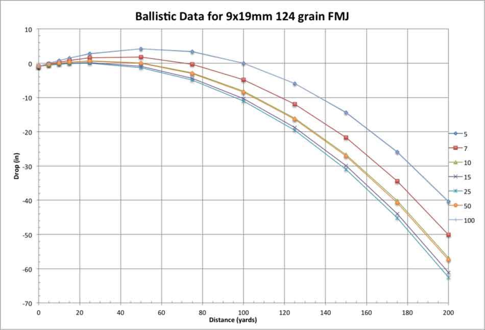 a 9mm ballistics chart