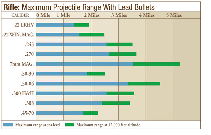 maximum range different calibers chart