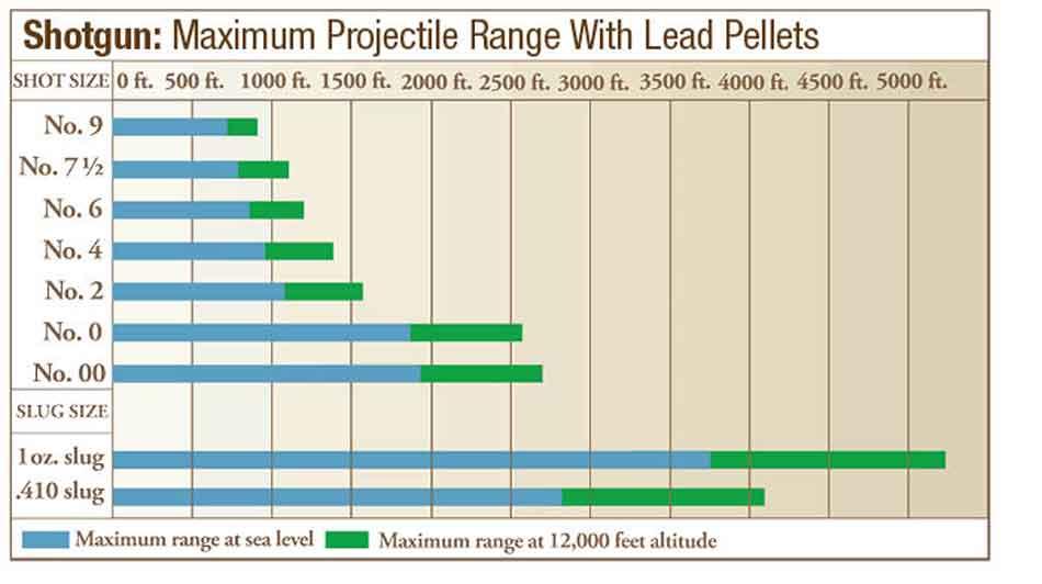 a 12 gauge slug distance chart
