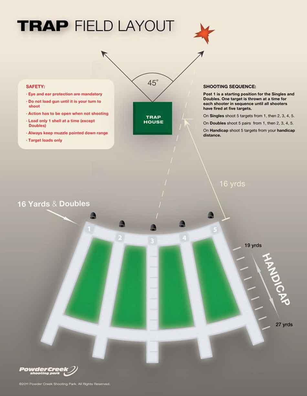 a trapshooting field diagram