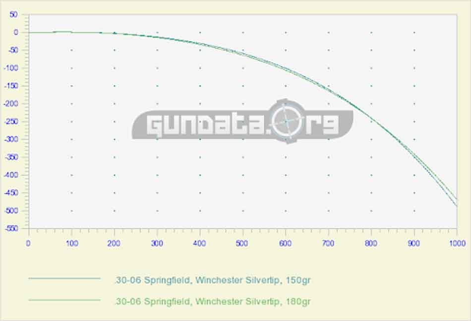 The. .30-06 Springfield trajectory graph