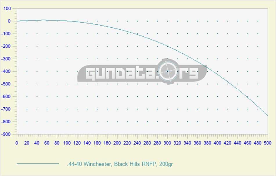 .44-40 ballistics trajectory