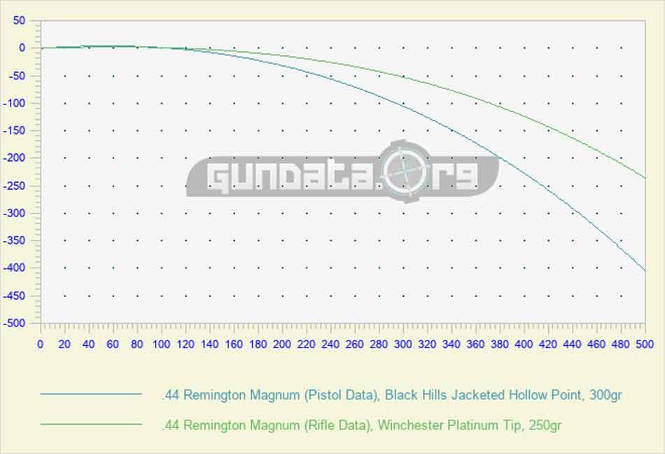 44 Magnum revolver vs rifle ballistics