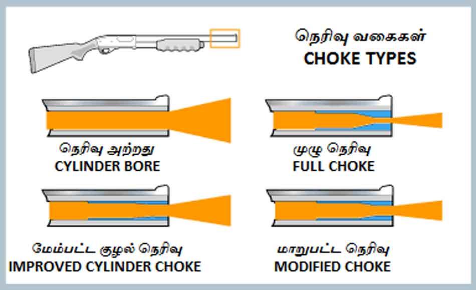 choke type diagram