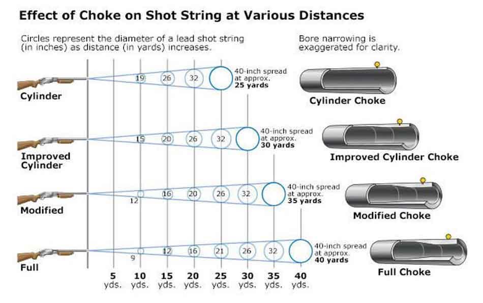 explanation of choke patterns diagram